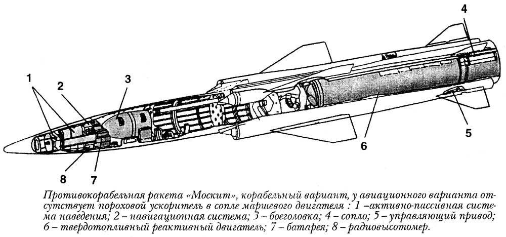 Крылатая ракета 3М-80 входит в