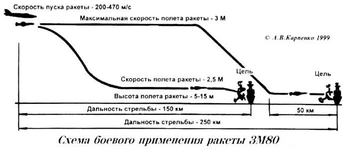 http://www.testpilot.ru/russia/raduga/kh/41/images/shema.jpg