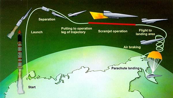 Re: Re: Re: Re: НАСА собирается побить рекорд скорости для реактивных самолетов.